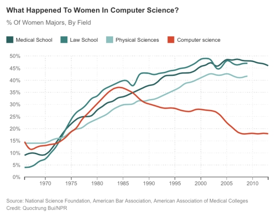 Computer Science women graduating college in male dominated subjects