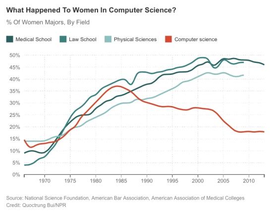 chart women percentage